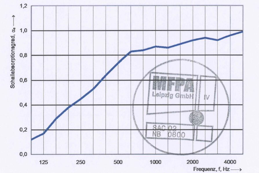 Prüfzeugnis der Schallabsorber für Wand und Decke mit Schallabsorptionsgrad