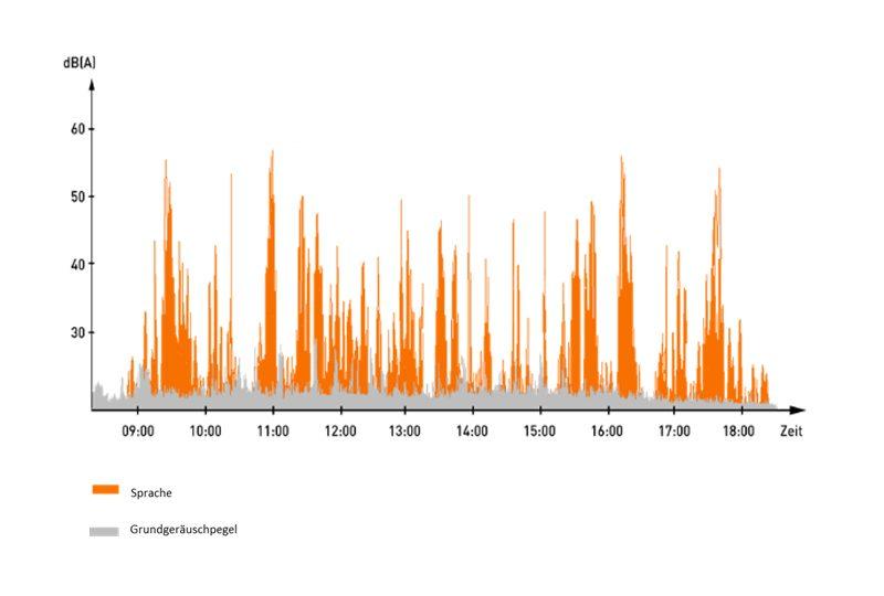Grafik des Grundgeräuschpegels vor dem Einsatz des Presound Sound Masking Systems