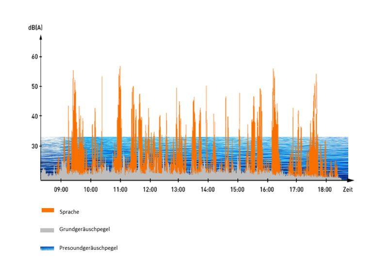 Grafik des Grundgeräuschpegels nach dem Einsatz des Presound Sound Masking Systems